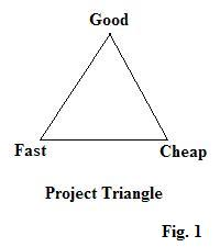 Triangle with Good, Fast, and Cheap at the separate points.